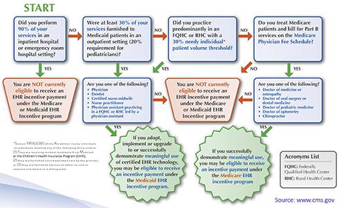 Scriptsure E Prescribing Emr Software Overview